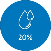 of total water consumption