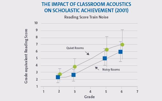 The impact of classroom acoustics on scholastics achievement 2001